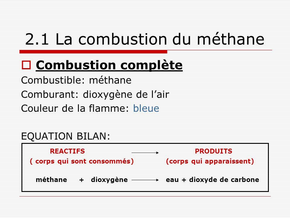 2.1 La combustion du méthane Combustion complète Combustible: méthane Comburant: dioxygène de lair Couleur de la flamme: bleue EQUATION BILAN: REACTIFSPRODUITS ( corps qui sont consommés)(corps qui apparaissent) méthane+ dioxygèneeau + dioxyde de carbone