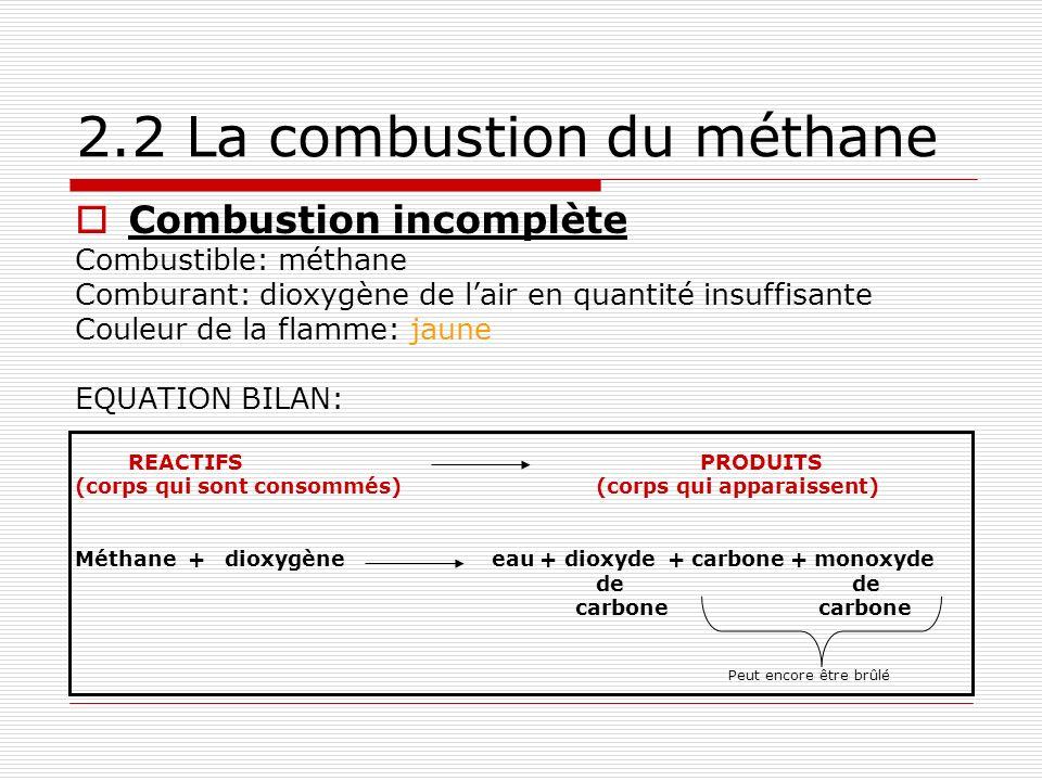 Combustion incomplète Combustible: méthane Comburant: dioxygène de lair en quantité insuffisante Couleur de la flamme: jaune EQUATION BILAN: REACTIFSPRODUITS (corps qui sont consommés)(corps qui apparaissent) Méthane + dioxygèneeau + dioxyde + carbone + monoxyde de carbone carbone 2.2 La combustion du méthane Peut encore être brûlé