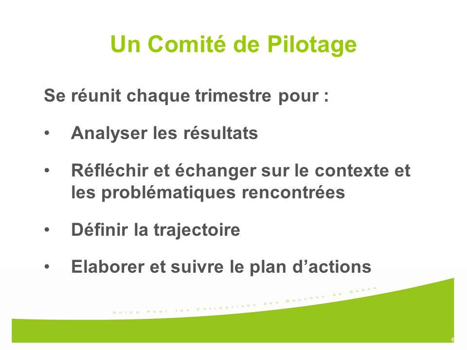 6 Un Comité de Pilotage Se réunit chaque trimestre pour : Analyser les résultats Réfléchir et échanger sur le contexte et les problématiques rencontrées Définir la trajectoire Elaborer et suivre le plan dactions