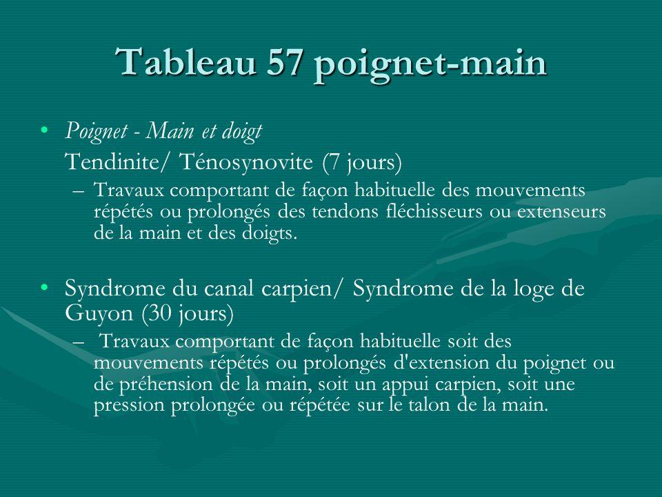 Tableau 57 poignet-main Poignet - Main et doigt Tendinite/ Ténosynovite (7 jours) – –Travaux comportant de façon habituelle des mouvements répétés ou
