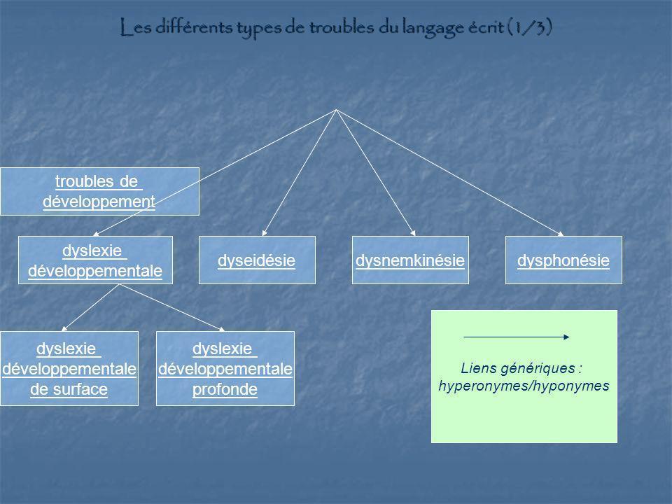 troubles de développement dyslexie développementale dyseidésiedysnemkinésiedysphonésie Liens génériques : hyperonymes/hyponymes Les différents types d