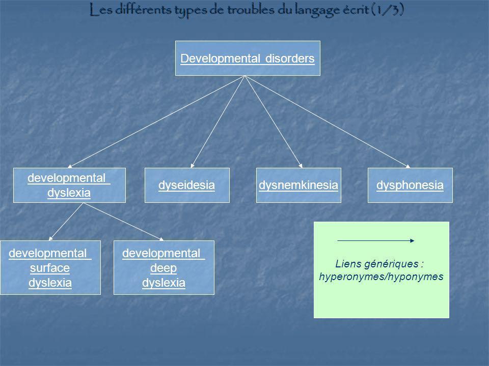 Developmental disorders developmental dyslexia dyseidesiadysnemkinesiadysphonesia Liens génériques : hyperonymes/hyponymes Les différents types de tro