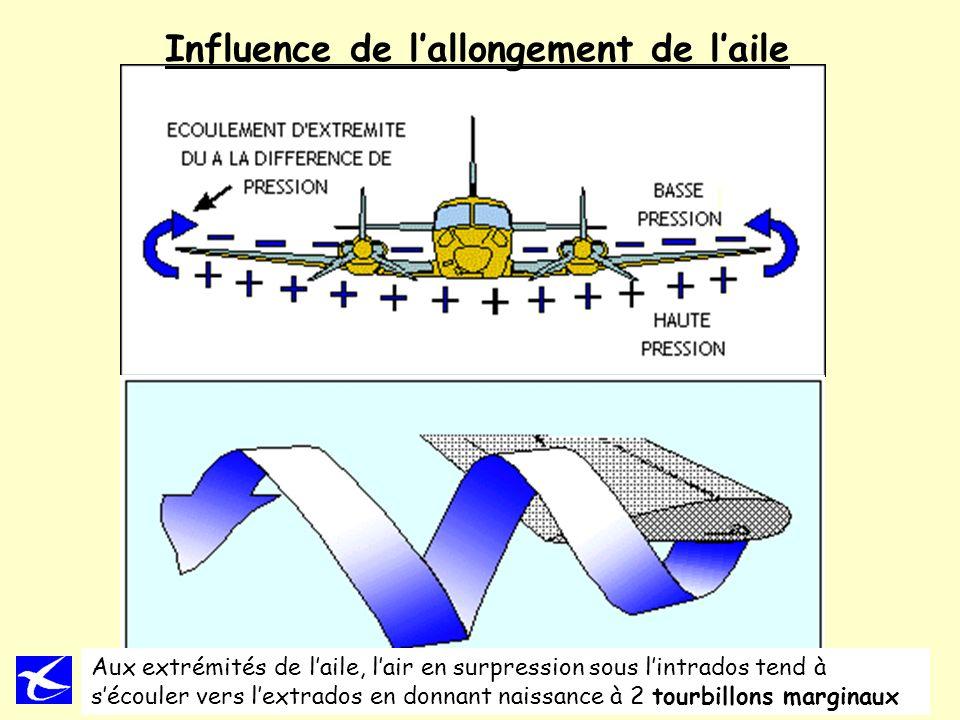 11 Influence de lallongement de laile Aux extrémités de laile, lair en surpression sous lintrados tend à sécouler vers lextrados en donnant naissance