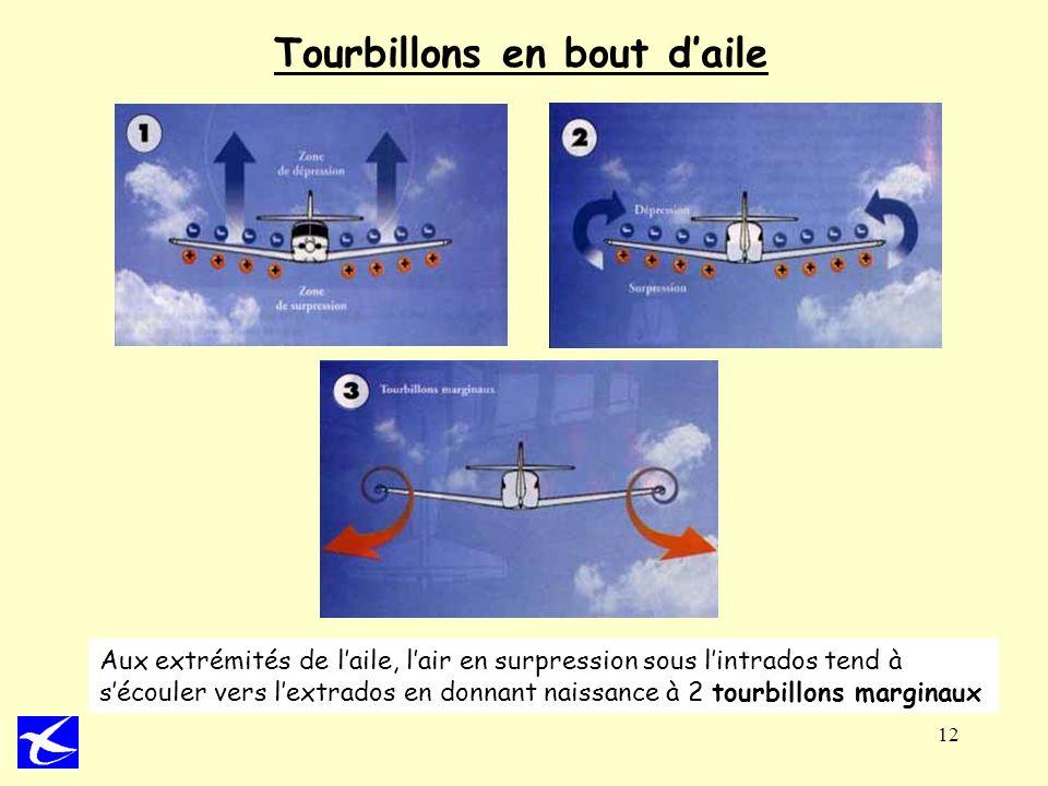 12 Tourbillons en bout daile Aux extrémités de laile, lair en surpression sous lintrados tend à sécouler vers lextrados en donnant naissance à 2 tourb