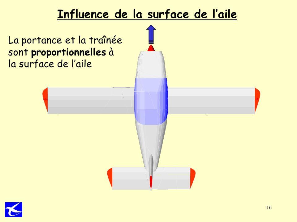 16 Influence de la surface de laile La portance et la traînée sont proportionnelles à la surface de laile