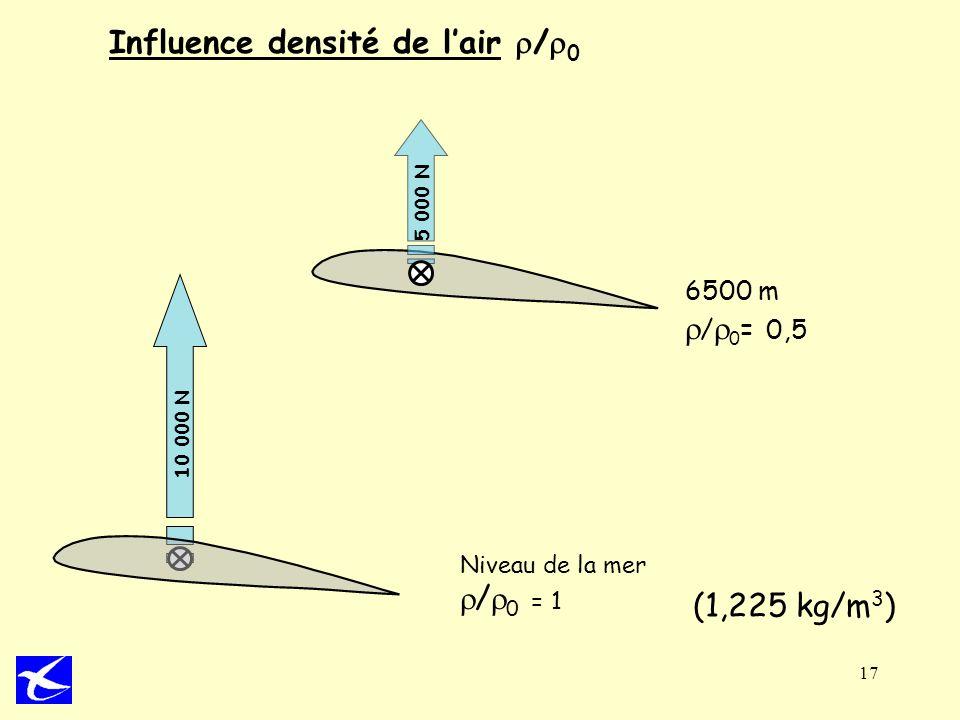 17 6500 m / 0 = 0,5 Niveau de la mer / 0 = 1 5 000 N 10 000 N Influence densité de lair / 0 (1,225 kg/m 3 )