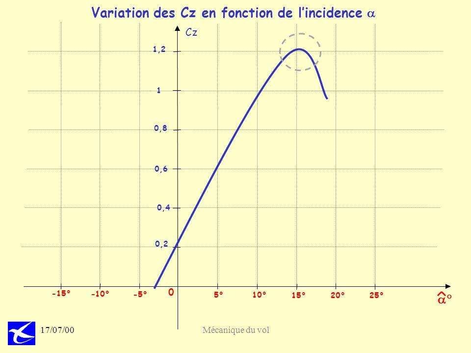 22 17/07/00Mécanique du vol Variation des Cz en fonction de lincidence Cz 0 20°25° 15° 10° 5° - -10° -15° 0,2 0,4 0,6 0,8 1 1,2