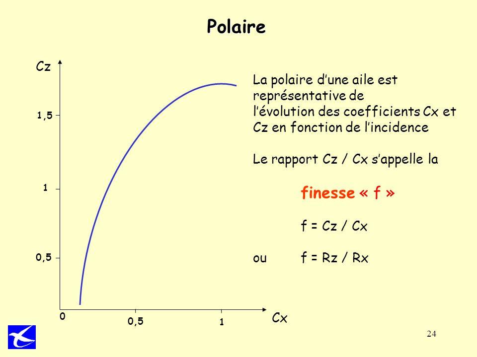 24 Polaire Cz Cx 1 0,5 1,5 0 0,5 1 La polaire dune aile est représentative de lévolution des coefficients Cx et Cz en fonction de lincidence Le rappor