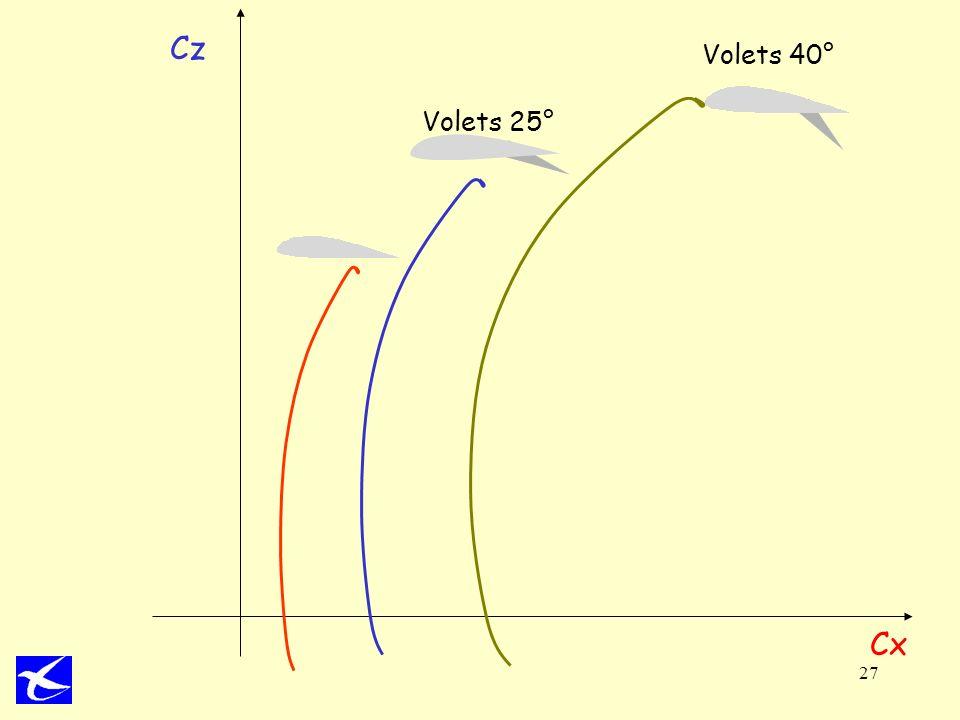 27 Cx Cz Volets 40° Volets 25°