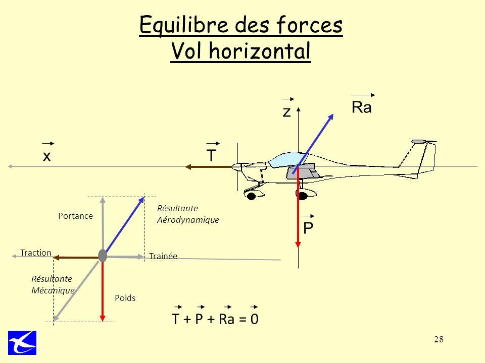 28 Equilibre des forces Vol horizontal z x T P Ra Poids Trainée Traction Portance Résultante Aérodynamique Résultante Mécanique T + P + Ra = 0