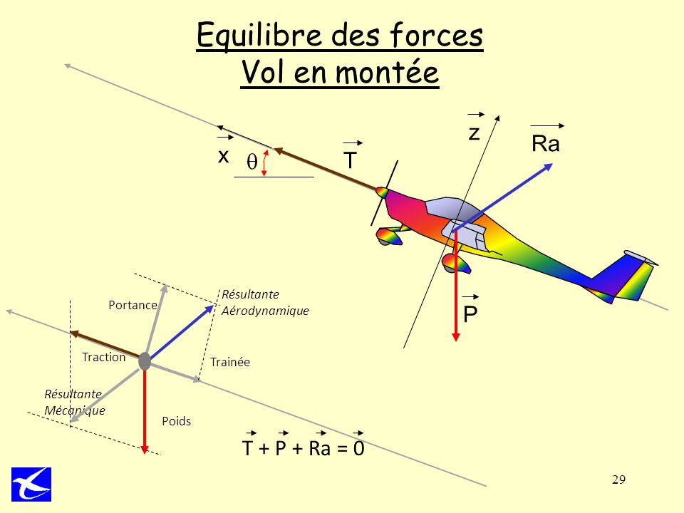 29 Equilibre des forces Vol en montée P Ra T x z Poids Trainée Traction Portance Résultante Aérodynamique Résultante Mécanique T + P + Ra = 0