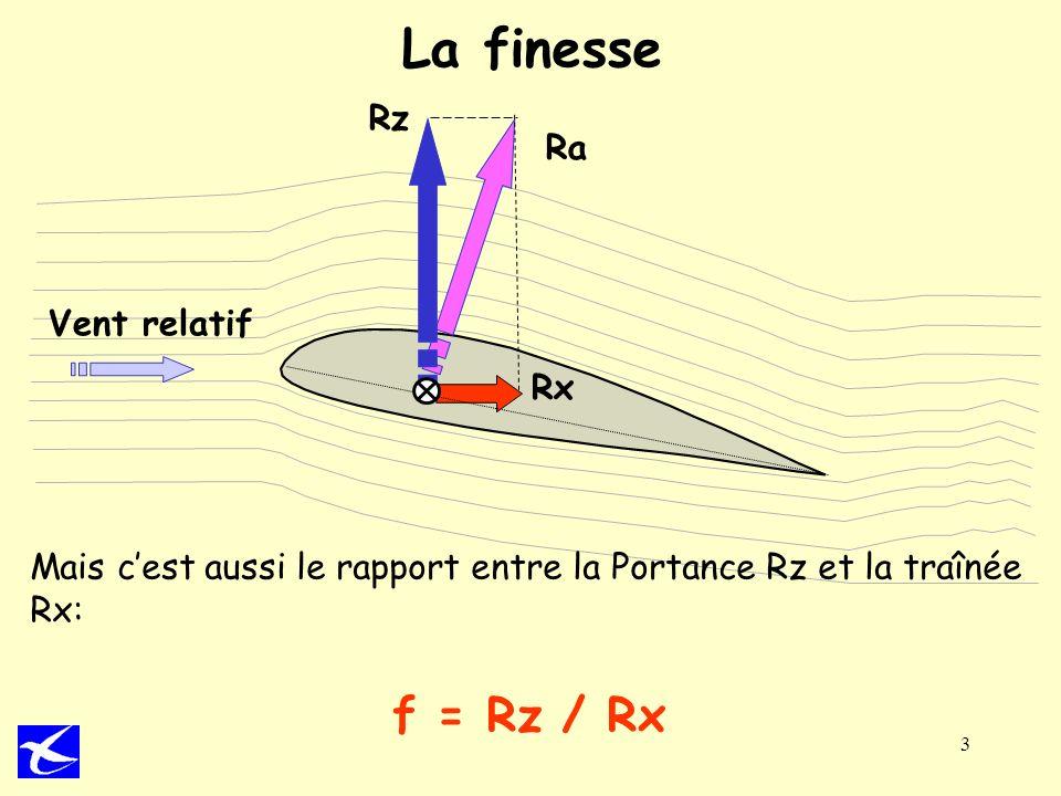 3 La finesse Ra Rx Rz Vent relatif Mais cest aussi le rapport entre la Portance Rz et la traînée Rx: f = Rz / Rx