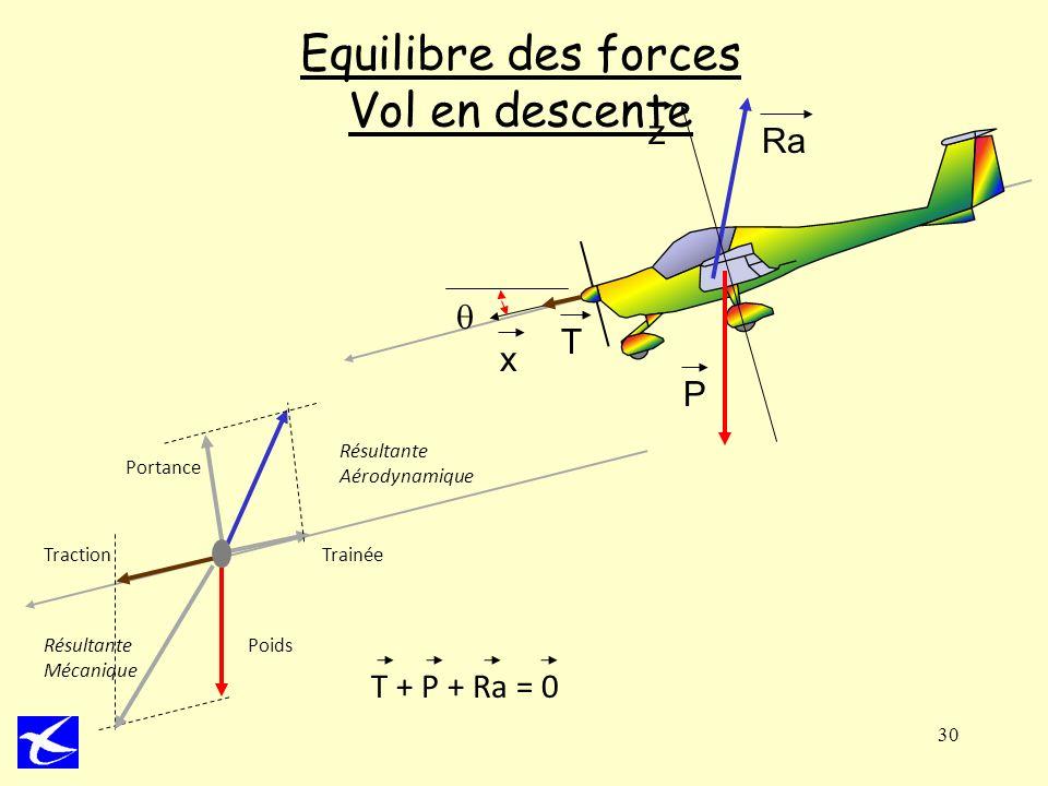 30 Equilibre des forces Vol en descente P Ra x z T Poids TrainéeTraction Portance Résultante Aérodynamique Résultante Mécanique T + P + Ra = 0