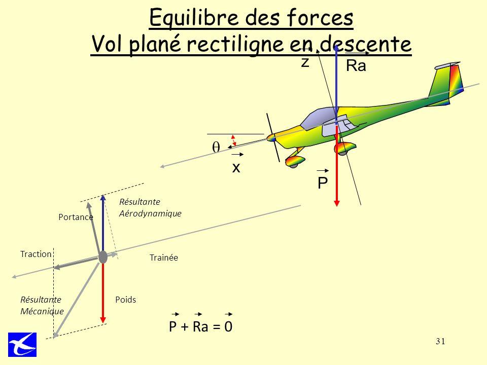 31 Equilibre des forces Vol plané rectiligne en descente P Ra x z Poids Trainée Traction Portance Résultante Aérodynamique Résultante Mécanique P + Ra