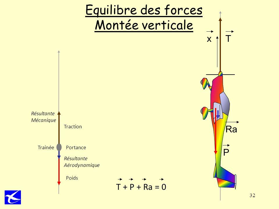 32 Equilibre des forces Montée verticale Poids Trainée Traction Portance Résultante Aérodynamique Résultante Mécanique T + P + Ra = 0 Ra Tx P