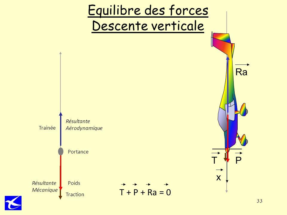 33 Equilibre des forces Descente verticale Poids Trainée Traction Portance Résultante Aérodynamique Résultante Mécanique T + P + Ra = 0 T Ra x P