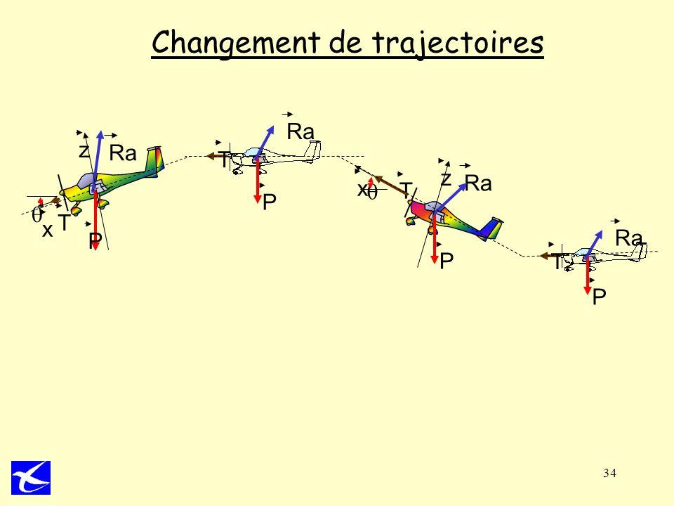 34 Changement de trajectoires T P Ra T P P T x z P Ra x z T
