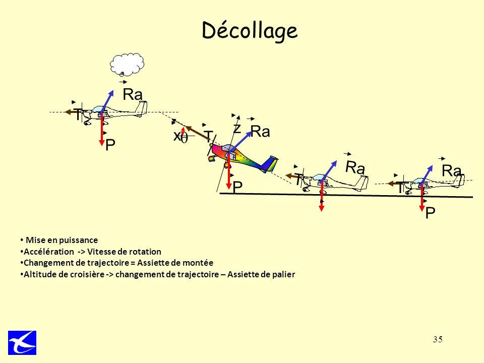 35 Décollage T P Ra T P P T x z Mise en puissance Accélération -> Vitesse de rotation Changement de trajectoire = Assiette de montée Altitude de crois