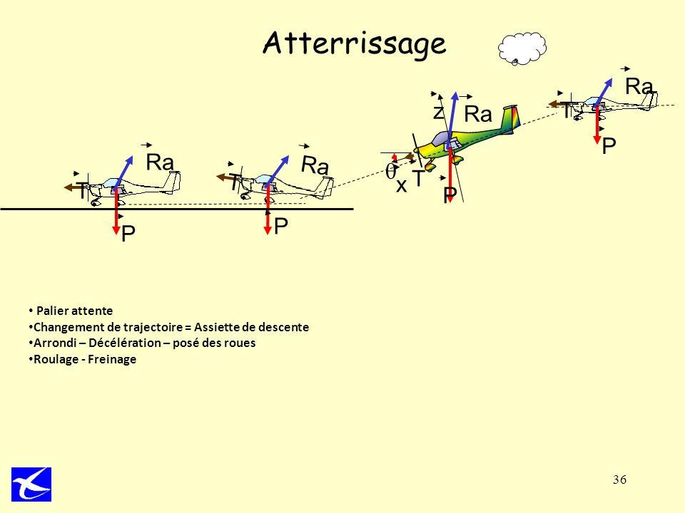 36 Atterrissage T P Ra T P P x z T T Ra P Palier attente Changement de trajectoire = Assiette de descente Arrondi – Décélération – posé des roues Roul