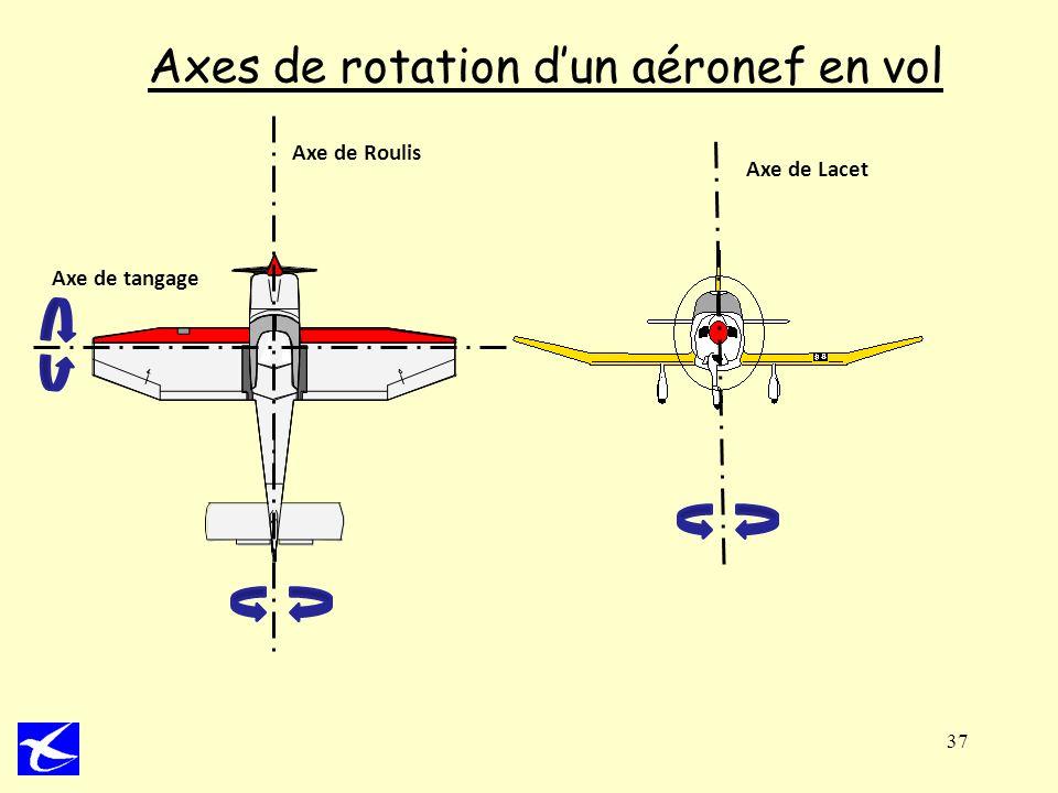 37 Axes de rotation dun aéronef en vol Axe de Roulis Axe de Lacet Axe de tangage