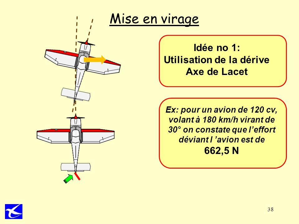 38 Mise en virage Idée no 1: Utilisation de la dérive Axe de Lacet Ex: pour un avion de 120 cv, volant à 180 km/h virant de 30° on constate que leffor