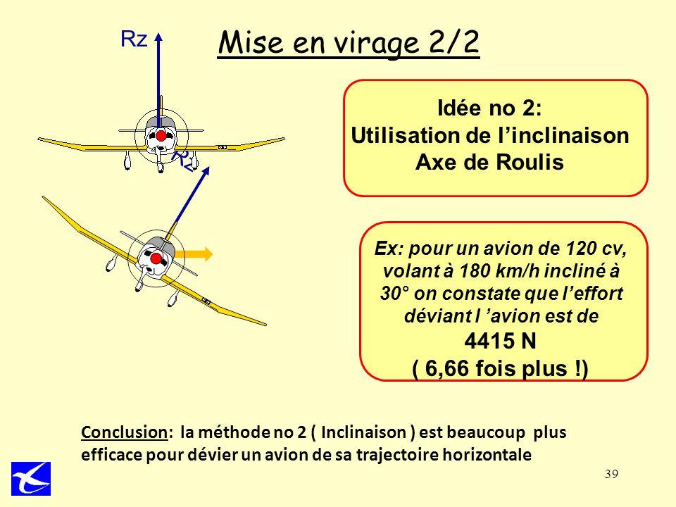 Rz 39 Mise en virage 2/2 Idée no 2: Utilisation de linclinaison Axe de Roulis Ex: pour un avion de 120 cv, volant à 180 km/h incliné à 30° on constate