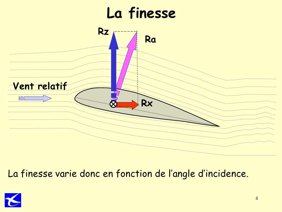 4 La finesse Ra Rx Rz Vent relatif La finesse varie donc en fonction de langle dincidence.