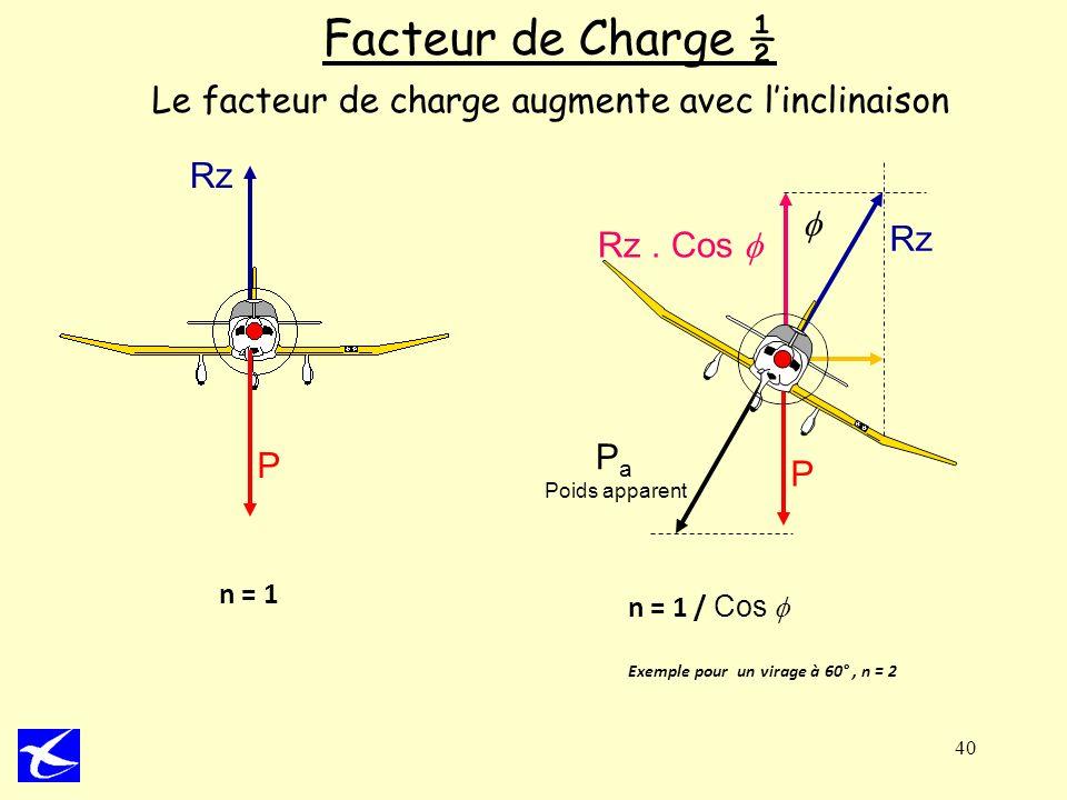 Rz Rz. Cos Rz 40 Facteur de Charge ½ Le facteur de charge augmente avec linclinaison n = 1 P P n = 1 / Cos Exemple pour un virage à 60°, n = 2 P a Poi