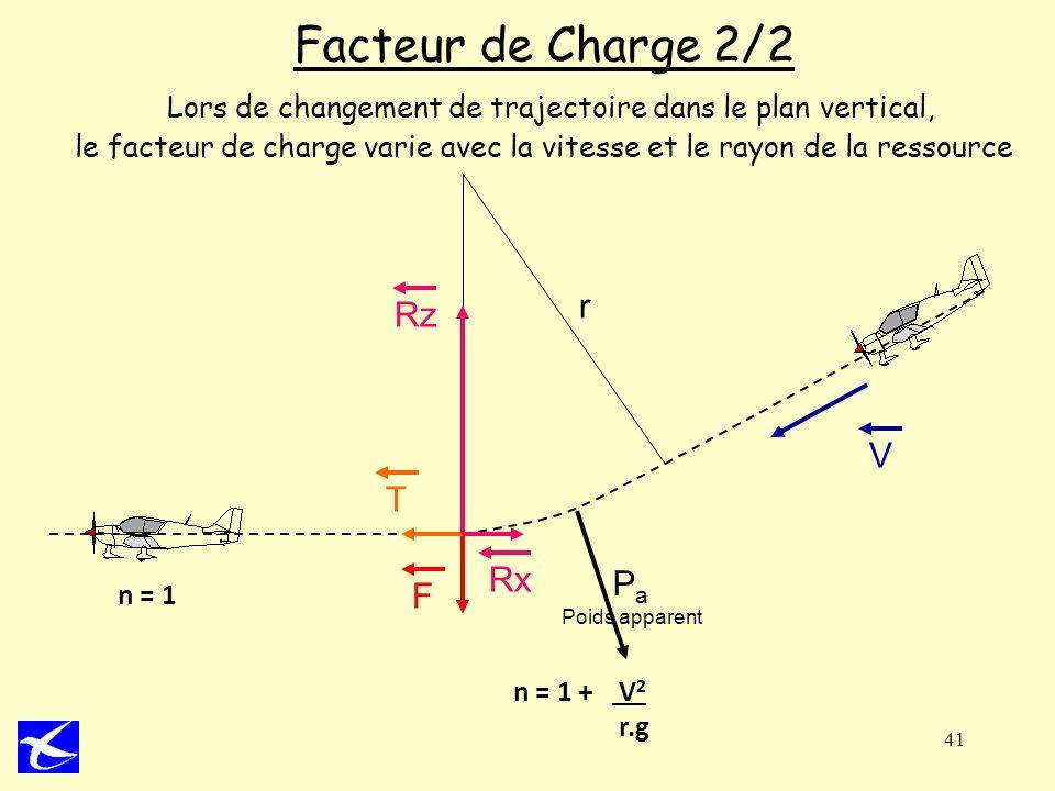 41 Facteur de Charge 2/2 Lors de changement de trajectoire dans le plan vertical, le facteur de charge varie avec la vitesse et le rayon de la ressour