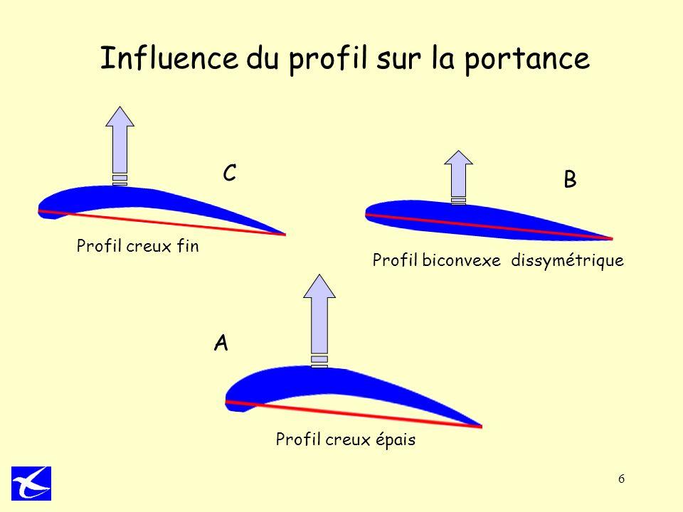 6 Influence du profil sur la portance A C B Profil biconvexe dissymétrique Profil creux fin Profil creux épais