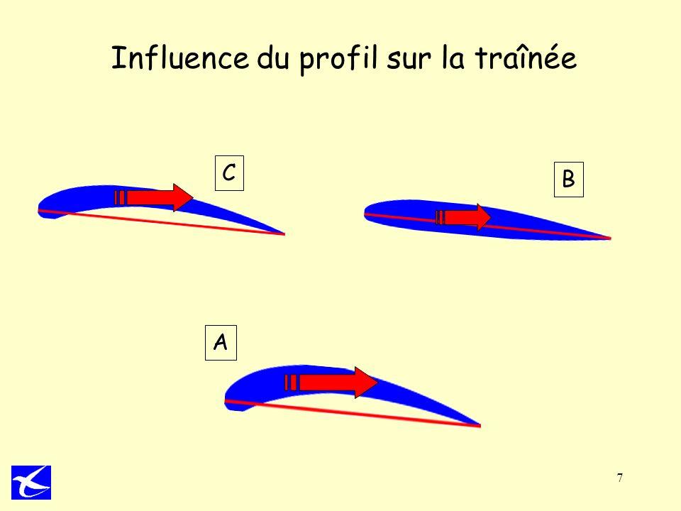 7 Influence du profil sur la traînée A C B