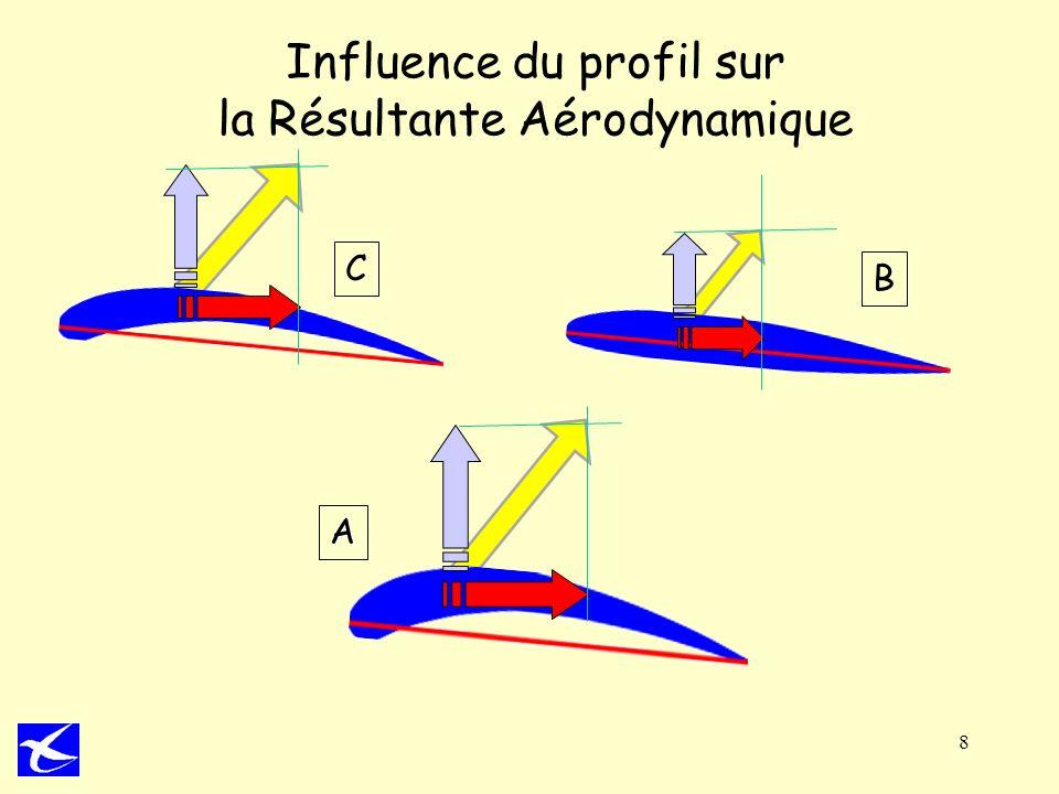 8 Influence du profil sur la Résultante Aérodynamique A C B