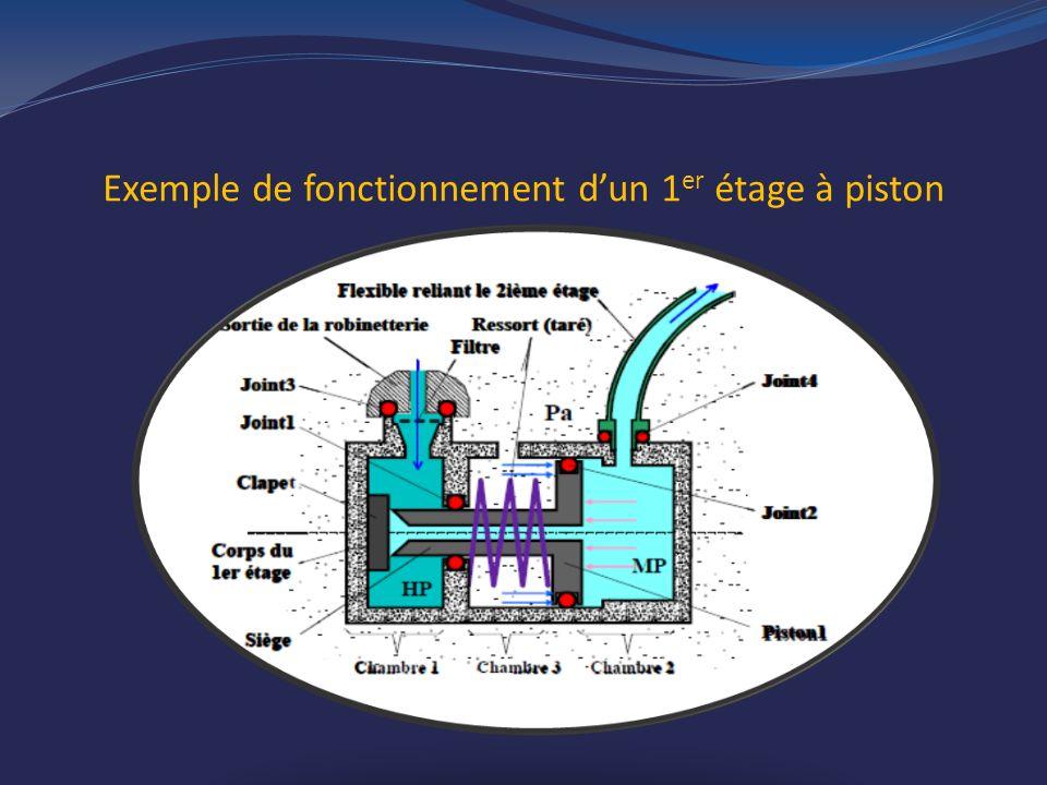 Exemple de fonctionnement dun 1 er étage à piston