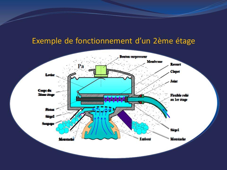 Exemple de fonctionnement dun 2ème étage