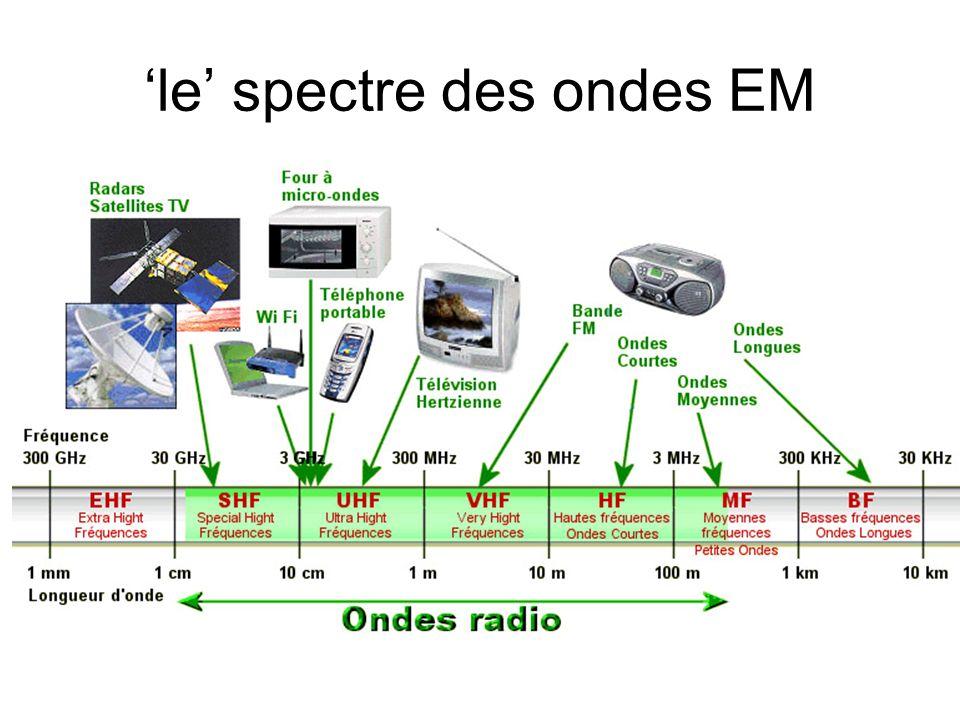 le spectre des ondes EM
