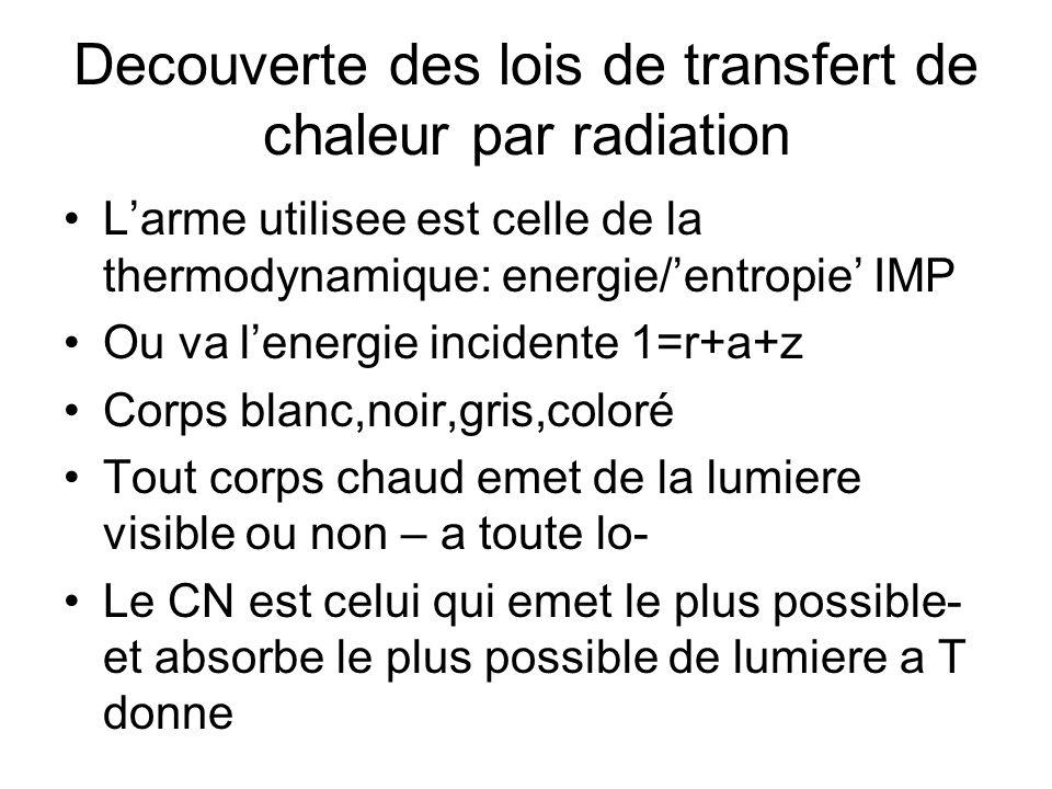 Decouverte des lois de transfert de chaleur par radiation Larme utilisee est celle de la thermodynamique: energie/entropie IMP Ou va lenergie incidente 1=r+a+z Corps blanc,noir,gris,coloré Tout corps chaud emet de la lumiere visible ou non – a toute lo- Le CN est celui qui emet le plus possible- et absorbe le plus possible de lumiere a T donne