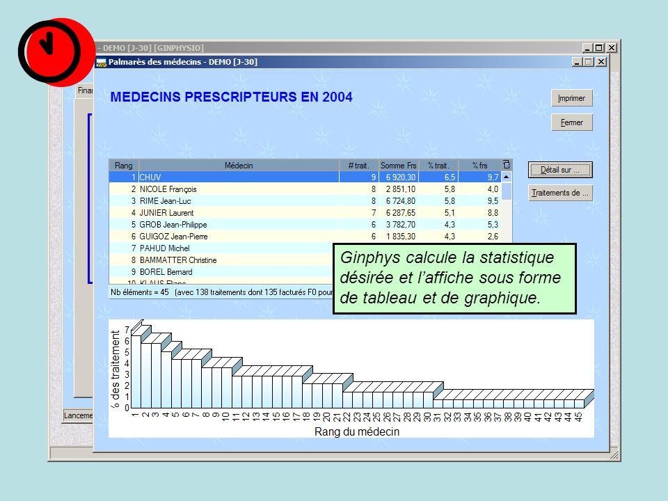 Ginphys calcule la statistique désirée et laffiche sous forme de tableau et de graphique.