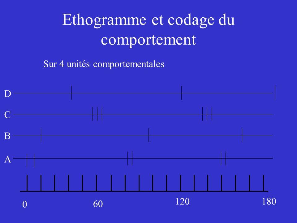 Ethogramme et codage du comportement 0 60 120180 A B C D Sur 4 unités comportementales