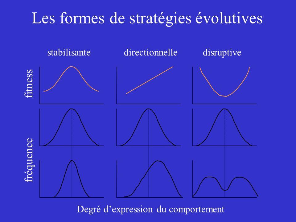 Les formes de stratégies évolutives directionnellestabilisantedisruptive fitness fréquence Degré dexpression du comportement