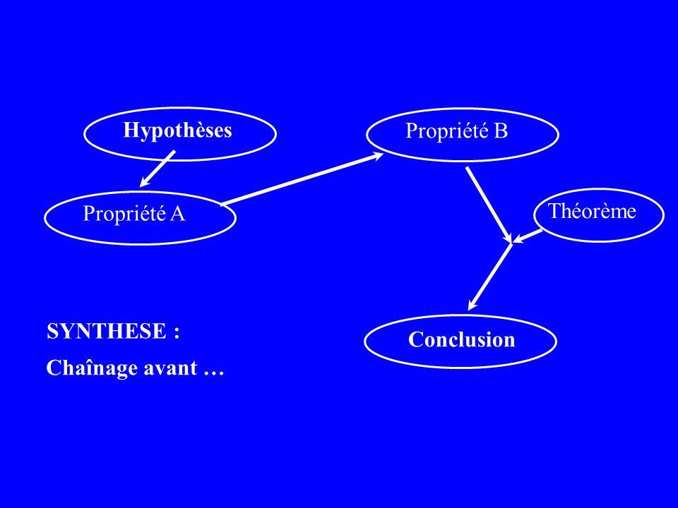 Hypothèses Conclusion Chaînage avant … SYNTHESE : Propriété A Propriété B Théorème