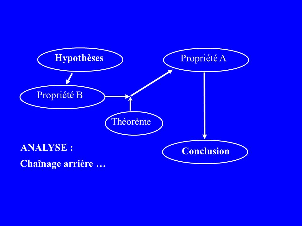 Hypothèses Conclusion Chaînage arrière … ANALYSE : Propriété A Propriété B Théorème