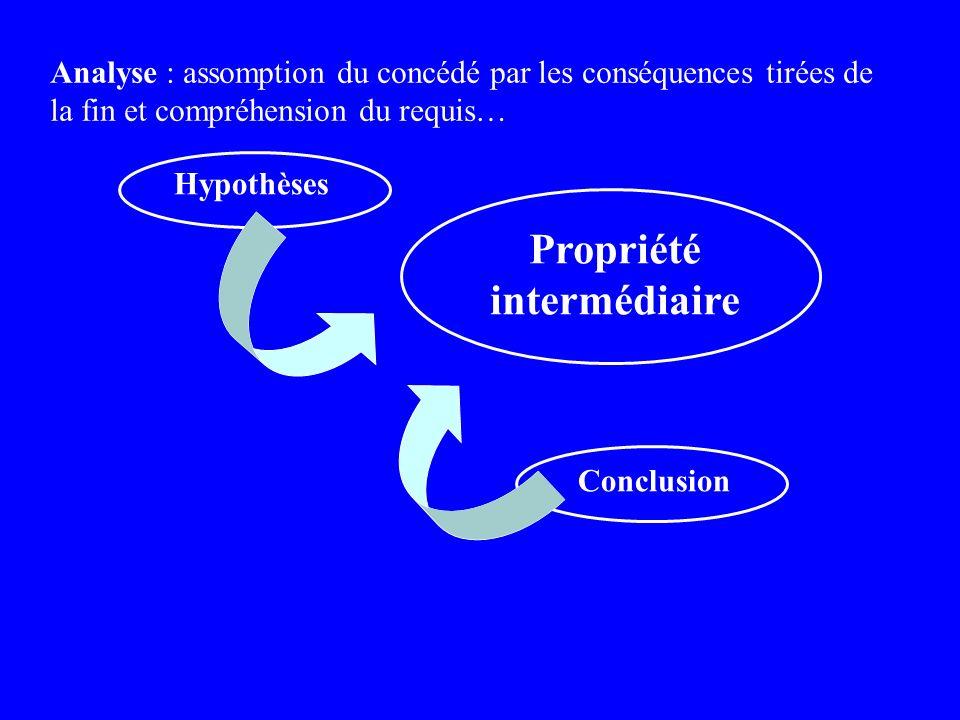 Hypothèses Conclusion Analyse : assomption du concédé par les conséquences tirées de la fin et compréhension du requis… Propriété intermédiaire
