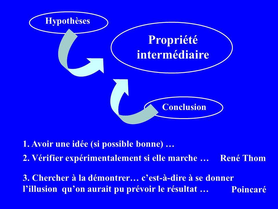 Hypothèses Conclusion Propriété intermédiaire 1. Avoir une idée (si possible bonne) … 2.