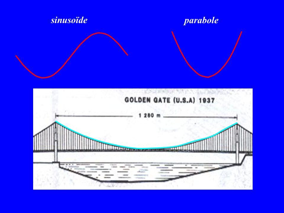 parabole sinusoïde