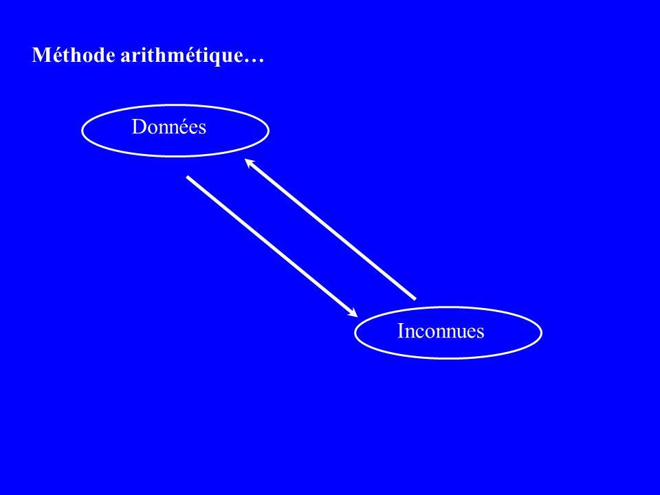 Méthode arithmétique… Données Inconnues