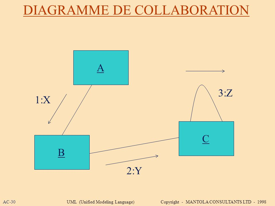 DIAGRAMME DE COLLABORATION A B C 1:X 2:Y 3:Z AC-30UML (Unified Modeling Language) Copyright - MANTOLA CONSULTANTS LTD - 1998