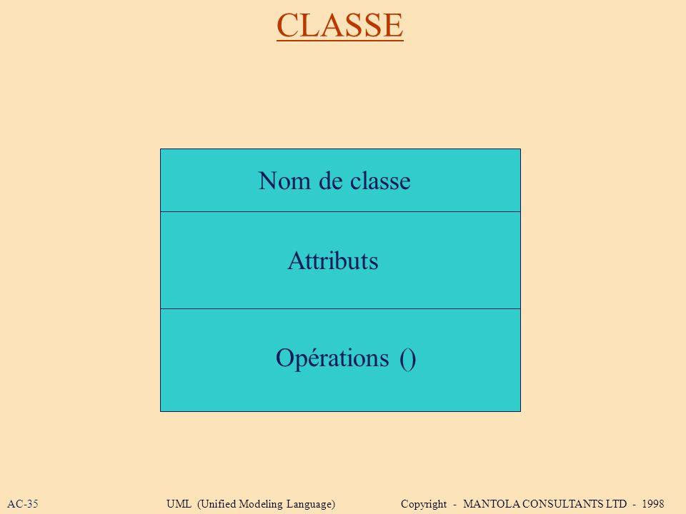 CLASSE Nom de classe Attributs Opérations () AC-35UML (Unified Modeling Language) Copyright - MANTOLA CONSULTANTS LTD - 1998