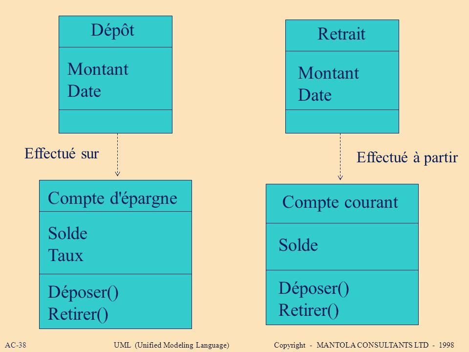 Dépôt Montant Date Retrait Montant Date Compte d'épargne Solde Taux Compte courant Solde Déposer() Retirer() Déposer() Retirer() Effectué sur Effectué