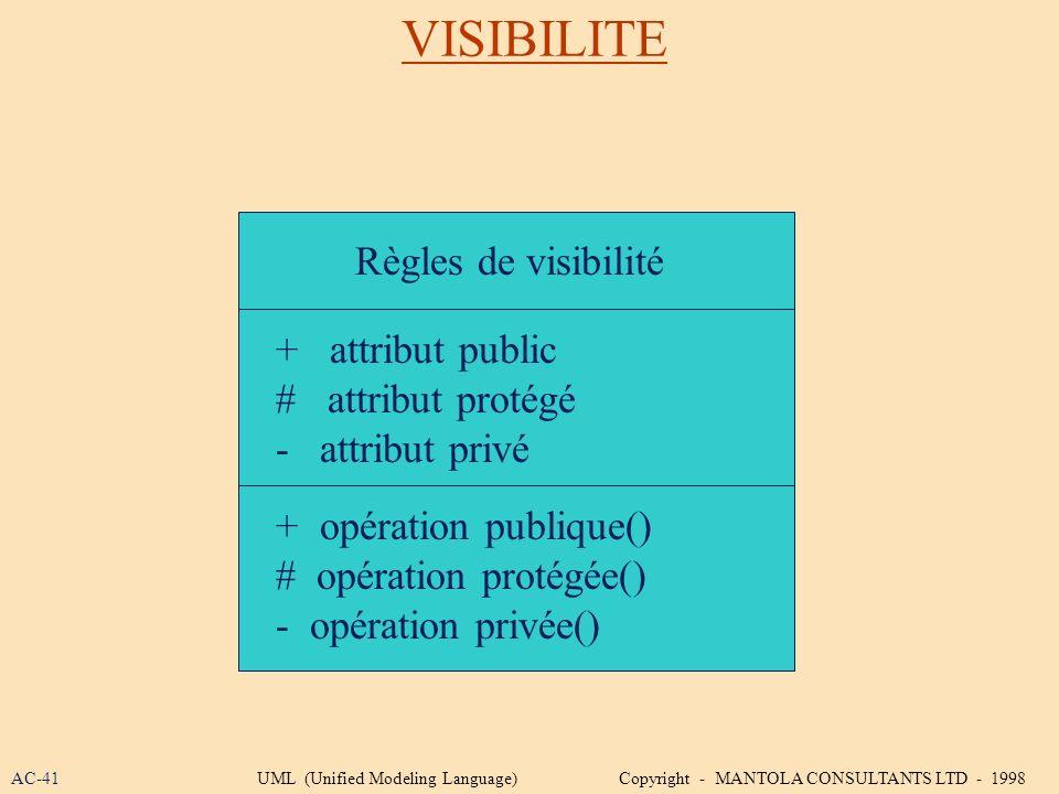 VISIBILITE Règles de visibilité + attribut public # attribut protégé - attribut privé + opération publique() # opération protégée() - opération privée