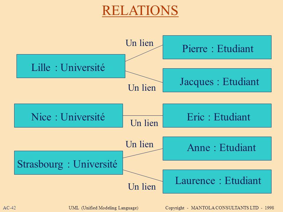 RELATIONS Lille : Université Pierre : Etudiant Jacques : Etudiant Eric : Etudiant Anne : Etudiant Laurence : Etudiant Lille : Université Nice : Univer